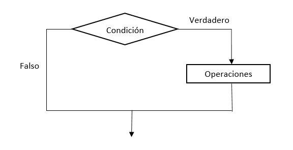 Curso Python Tema 2 Estructuras Condicionales Byte Mind