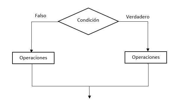 Curso Python - tema 2 - Estructuras condicionales