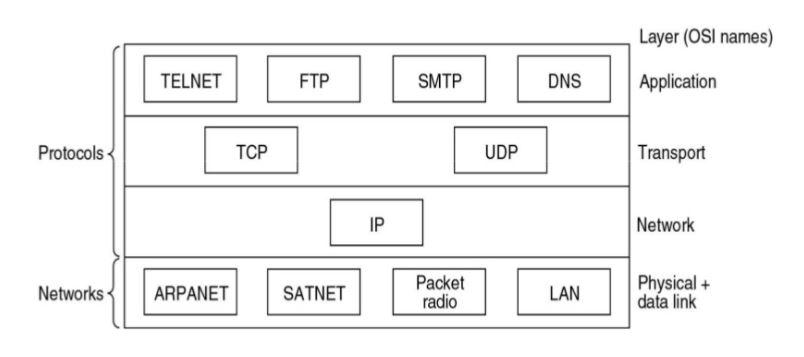 Entendiendo el modelo TCP/IP